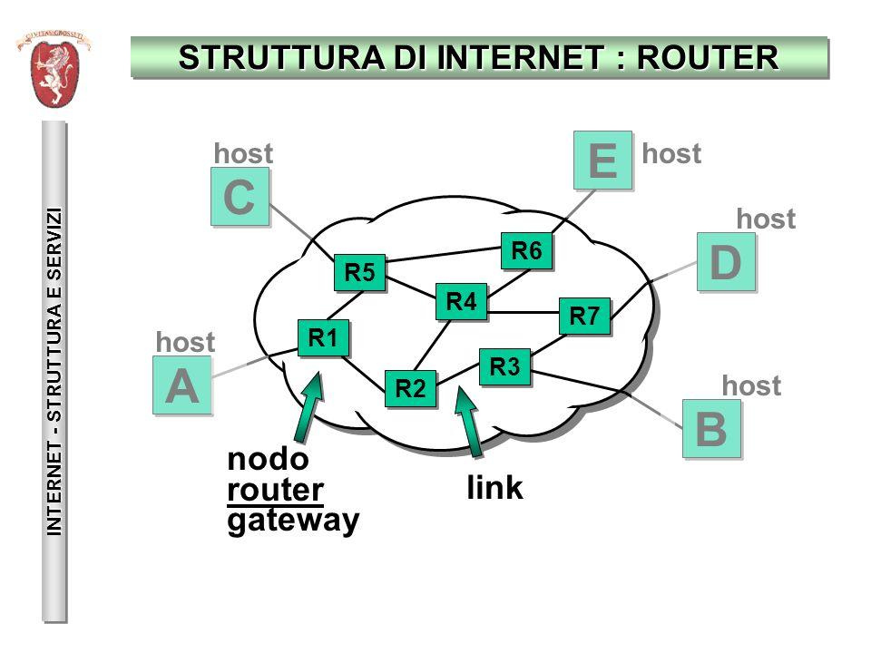 COMPITO DEI ROUTER: INSTRADAMENTO INTERNET - STRUTTURA E SERVIZI A A E E D D C C B B R1 R5 R2 R4 R6 R3 R7 messaggio per B ?