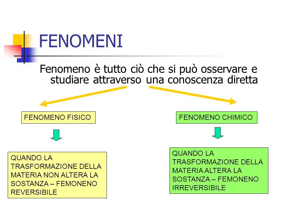 FENOMENI Fenomeno è tutto ciò che si può osservare e studiare attraverso una conoscenza diretta FENOMENO FISICOFENOMENO CHIMICO QUANDO LA TRASFORMAZIONE DELLA MATERIA NON ALTERA LA SOSTANZA – FEMONENO REVERSIBILE QUANDO LA TRASFORMAZIONE DELLA MATERIA ALTERA LA SOSTANZA – FEMONENO IRREVERSIBILE