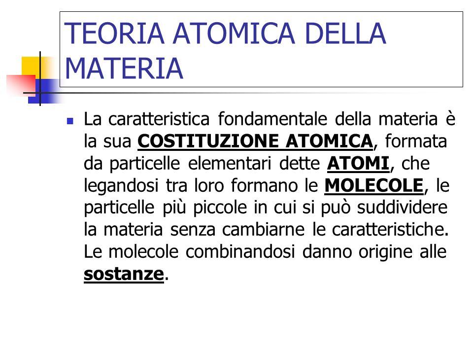 TEORIA ATOMICA DELLA MATERIA La caratteristica fondamentale della materia è la sua COSTITUZIONE ATOMICA, formata da particelle elementari dette ATOMI, che legandosi tra loro formano le MOLECOLE, le particelle più piccole in cui si può suddividere la materia senza cambiarne le caratteristiche.
