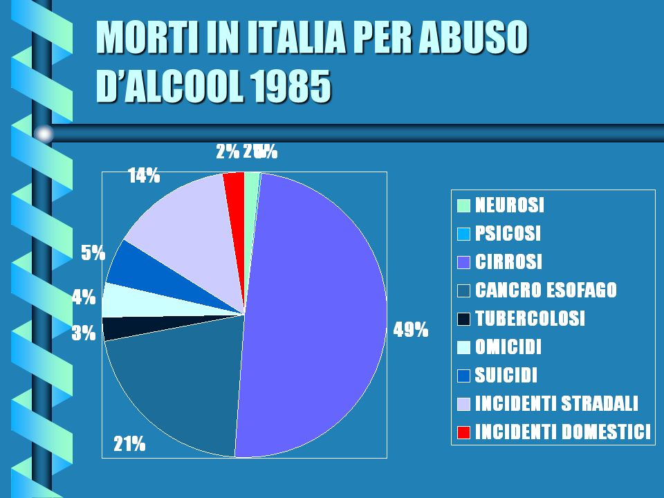 MORTI IN ITALIA PER ABUSO DALCOOL 1985