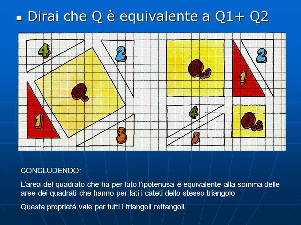 Dirai che Q è equivalente a Q1+ Q2 Dirai che Q è equivalente a Q1+ Q2 CONCLUDENDO: Larea del quadrato che ha per lato lipotenusa è equivalente alla so