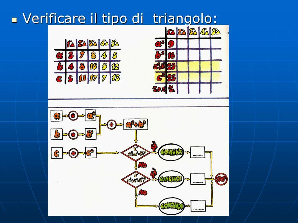 Verificare il tipo di triangolo: Verificare il tipo di triangolo: