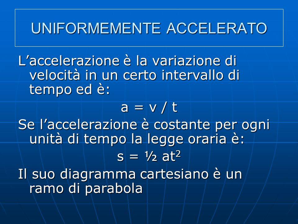 UNIFORMEMENTE ACCELERATO Laccelerazione è la variazione di velocità in un certo intervallo di tempo ed è: a = v / t Se laccelerazione è costante per o