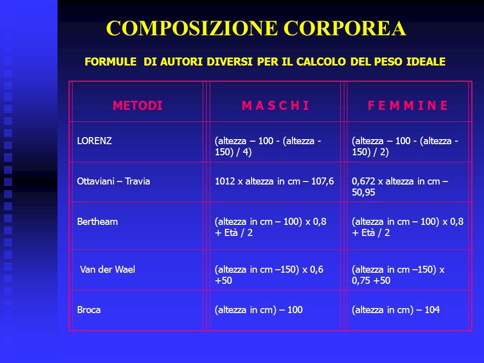 COMPOSIZIONE CORPOREA FORMULE DI AUTORI DIVERSI PER IL CALCOLO DEL PESO IDEALE METODIM A S C H IF E M M I N E LORENZ(altezza – 100 - (altezza - 150) /