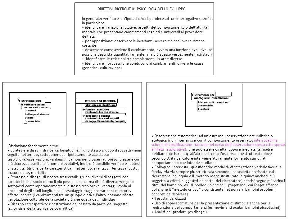 OBIETTIVI RICERCHE IN PSICOLOGIA DELLO SVILUPPO In generale: verificare unipotesi e/o rispondere ad un interrogativo specifico In particolare: identif