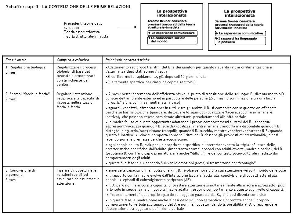Schaffer cap. 3 – LA COSTRUZIONE DELLE PRIME RELAZIONI Fase / InizioCompito evolutivoPrincipali caratteristiche 1. Regolazione biologica 0 mesi Regola