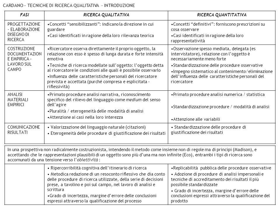 CARDANO – TECNICHE DI RICERCA QUALITATIVA - INTRODUZIONE FASIRICERCA QUALITATIVARICERCA QUANTITATIVA PROGETTAZIONE - ELABORAZIONE DISEGNO DI RICERCA C