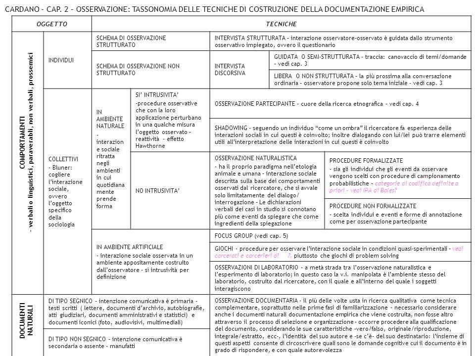 CARDANO - CAP. 2 – OSSERVAZIONE: TASSONOMIA DELLE TECNICHE DI COSTRUZIONE DELLA DOCUMENTAZIONE EMPIRICA OGGETTOTECNICHE INDIVIDUI SCHEMA DI OSSERVAZIO