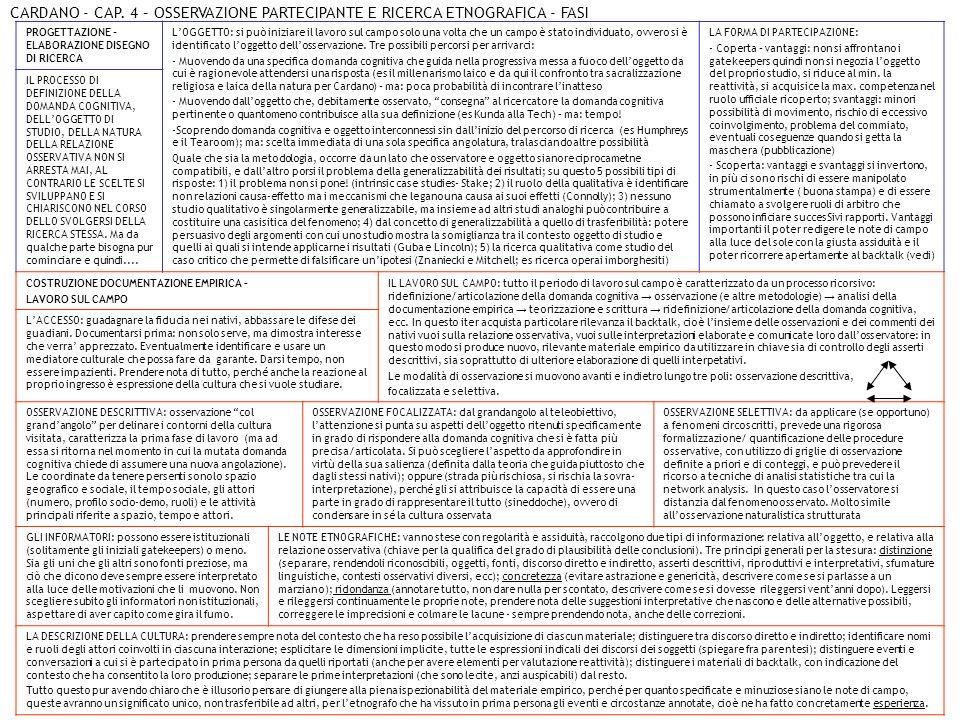 CARDANO - CAP. 4 – OSSERVAZIONE PARTECIPANTE E RICERCA ETNOGRAFICA - FASI PROGETTAZIONE - ELABORAZIONE DISEGNO DI RICERCA LOGGETTO: si può iniziare il