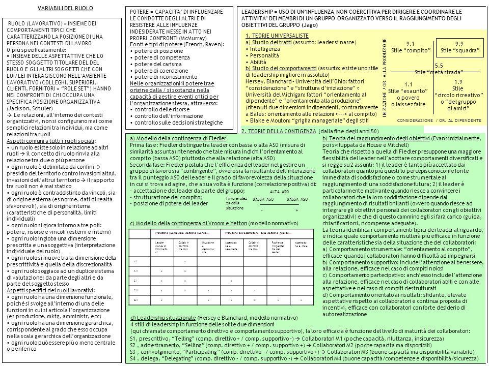 d) Leadership situazionale (Hersey e Blanchard, modello normativo) 4 stili di leadership in funzione delle solite due dimensioni (qui chiamate comport