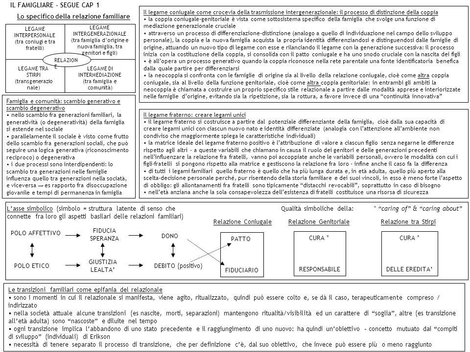 IL FAMIGLIARE – SEGUE CAP 1 Il legame coniugale come crocevia della trasmissione intergenerazionale: il processo di distinzione della coppia la coppia