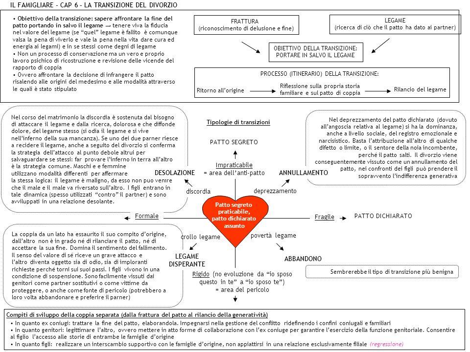IL FAMIGLIARE – CAP 6 – LA TRANSIZIONE DEL DIVORZIO Obiettivo della transizione: sapere affrontare la fine del patto portando in salvo il legame tener