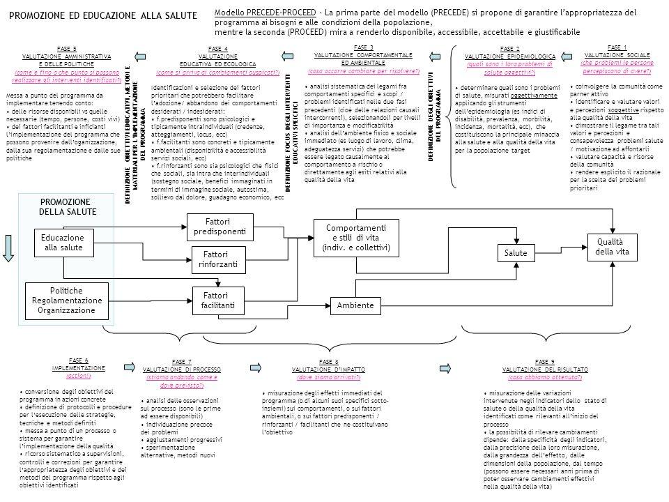PROMOZIONE ED EDUCAZIONE ALLA SALUTE Modello PRECEDE-PROCEED - La prima parte del modello (PRECEDE) si propone di garantire lappropriatezza del progra