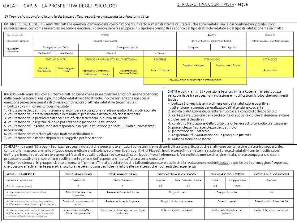 GALATI – CAP.6 – LA PROSPETTIVA DEGLI PSICOLOGI 3.