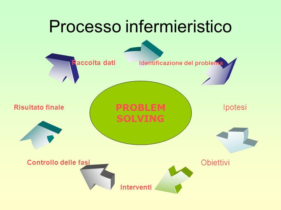 Processo infermieristico Identificazione del problema Ipotesi Obiettivi Interventi Controllo delle fasi Risultato finale Raccolta dati PROBLEM SOLVING