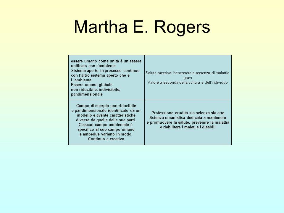 Luomo è un tutto unificato che possiede una propria integrità e che manifesta caratteristiche che sono maggiori e diverse della somma delle parti (campo di energia) Luomo e lambiente si scambiano costantemente materia ed energia (apertura) Il processo vitale è caratterizzato da unevoluzione irreversibile e unidirezionale lungo il continuum spazio-tempo (elicità) Modello ed organizzazione identificano luomo e riflettono la sua integrità innovativa (modello ed organizzazione) Luomo è caratterizzato dalla capacità di astrazione e visualizzazione, da linguaggio e pensiero, da sensazioni e da emozioni (essere percettivo e pensante) Martha E.