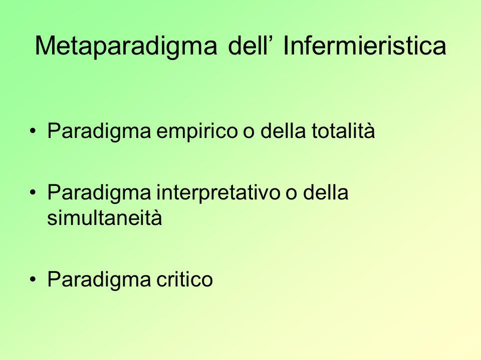 Metaparadigma dell Infermieristica Paradigma empirico o della totalità Paradigma interpretativo o della simultaneità Paradigma critico