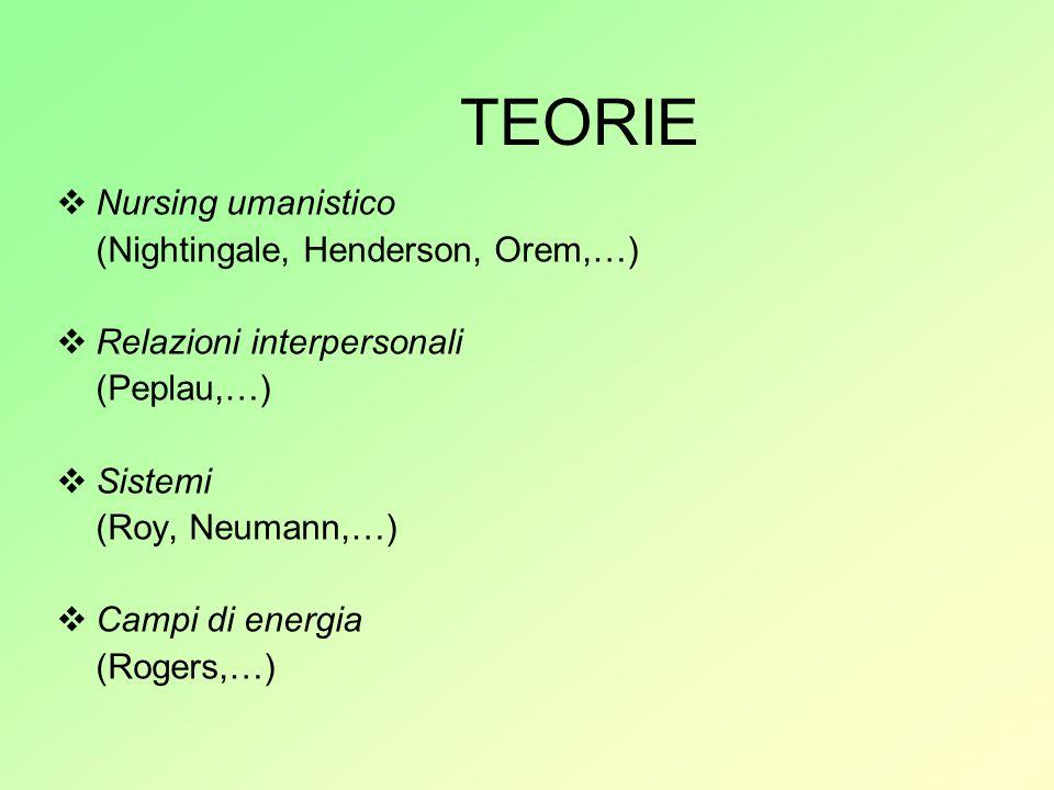 TEORIE Nursing umanistico (Nightingale, Henderson, Orem,…) Relazioni interpersonali (Peplau,…) Sistemi (Roy, Neumann,…) Campi di energia (Rogers,…)