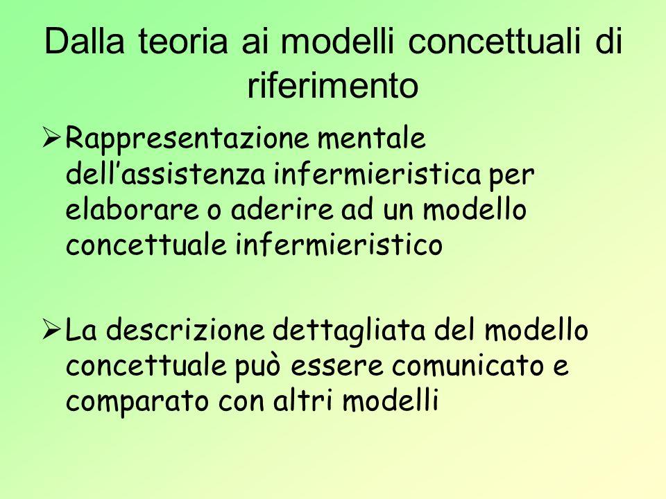 Dalla teoria ai modelli concettuali di riferimento Rappresentazione mentale dellassistenza infermieristica per elaborare o aderire ad un modello conce