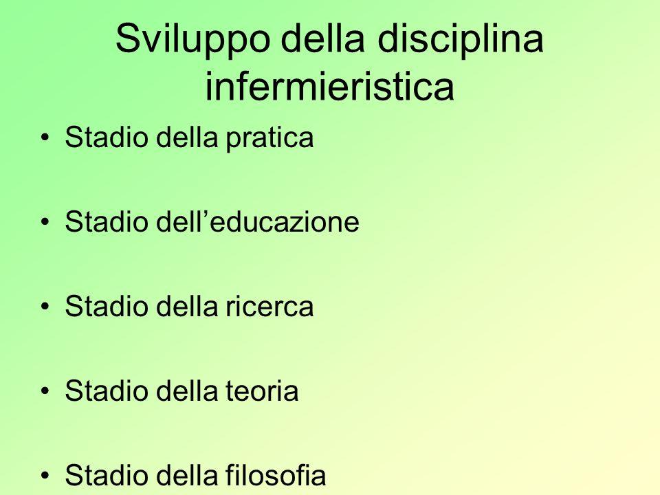 Sviluppo della disciplina infermieristica Stadio della pratica Stadio delleducazione Stadio della ricerca Stadio della teoria Stadio della filosofia
