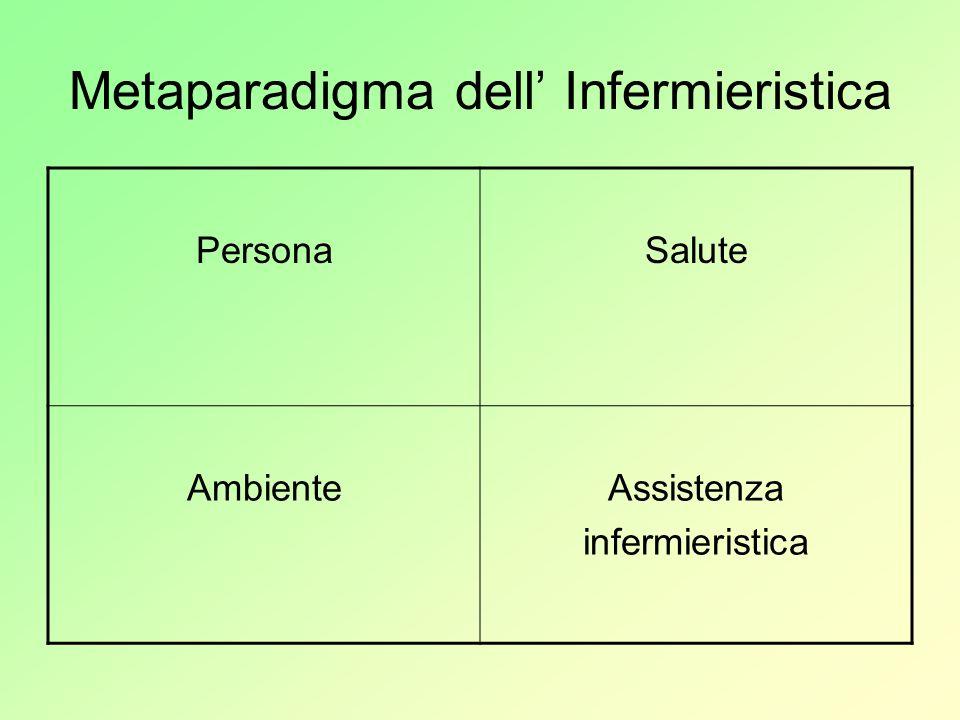 Metaparadigma dell Infermieristica PersonaSalute AmbienteAssistenza infermieristica