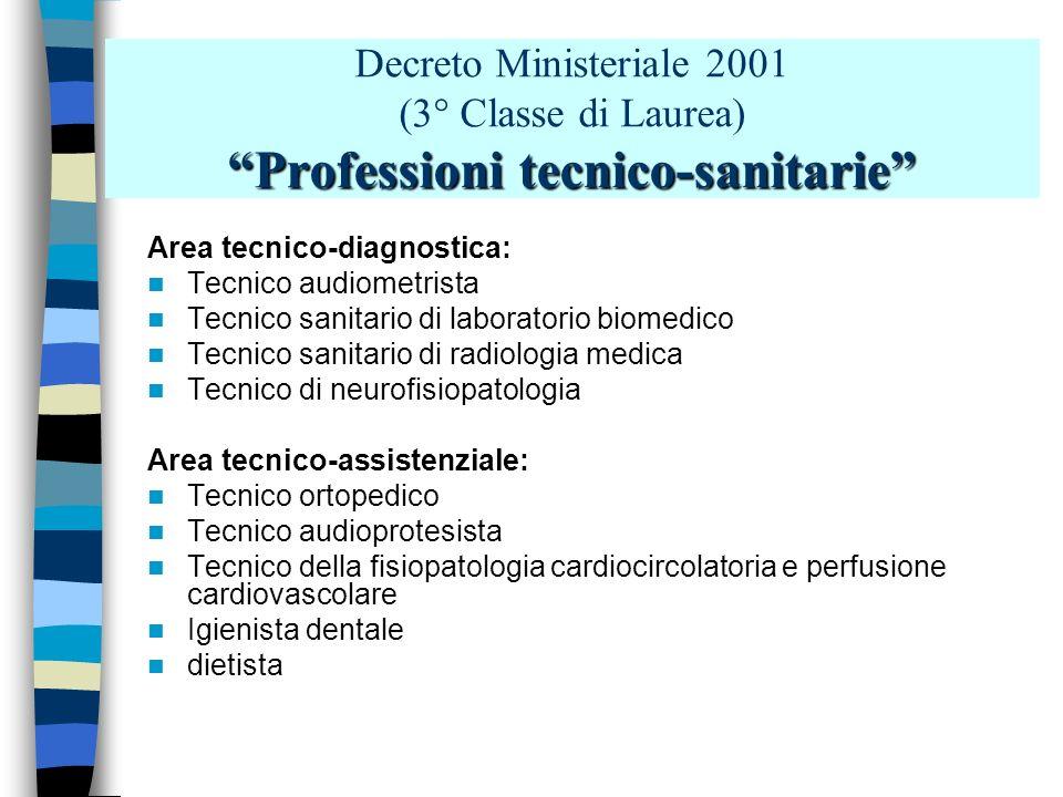 Professioni sanitarie riabilitative Decreto Ministeriale 2001 (2° Classe di Laurea) Professioni sanitarie riabilitative Podologo Fisioterapista Logope