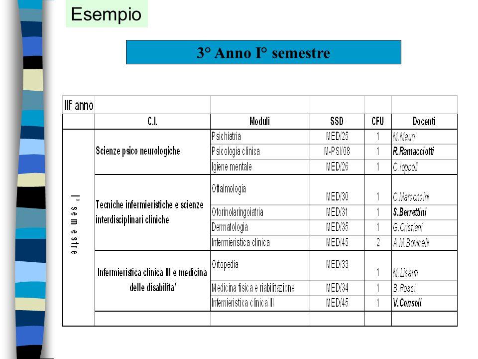 Laurea specialistica (Magistrale) Decreto 9 luglio 2004 (Modalità e contenuti delle prove di ammissione ai corsi di laurea specialistica delle profess