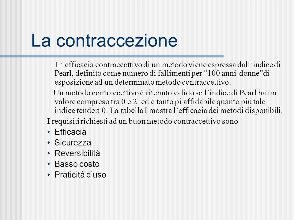 La contraccezione L efficacia contraccettivo di un metodo viene espressa dallindice di Pearl, definito come numero di fallimenti per 100 anni-donnedi esposizione ad un determinato metodo contraccettivo.