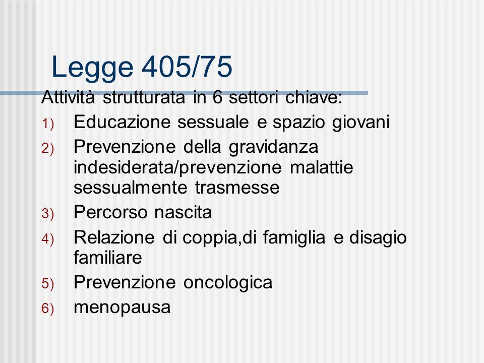 Legge 405/75 Attività strutturata in 6 settori chiave: 1) Educazione sessuale e spazio giovani 2) Prevenzione della gravidanza indesiderata/prevenzione malattie sessualmente trasmesse 3) Percorso nascita 4) Relazione di coppia,di famiglia e disagio familiare 5) Prevenzione oncologica 6) menopausa