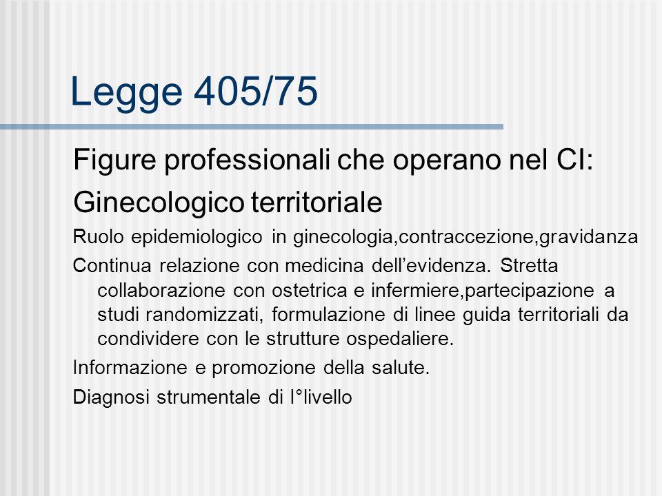 Legge 405/75 Figure professionali che operano nel CI: Ginecologico territoriale Ruolo epidemiologico in ginecologia,contraccezione,gravidanza Continua relazione con medicina dellevidenza.