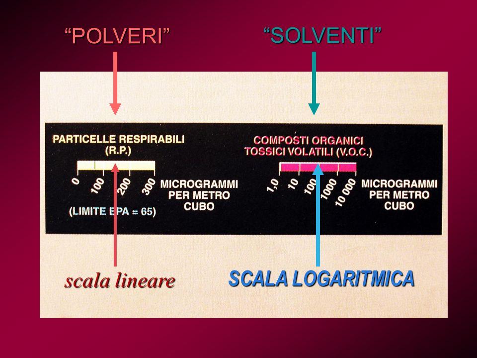 scala lineare SCALA LOGARITMICA POLVERI SOLVENTI
