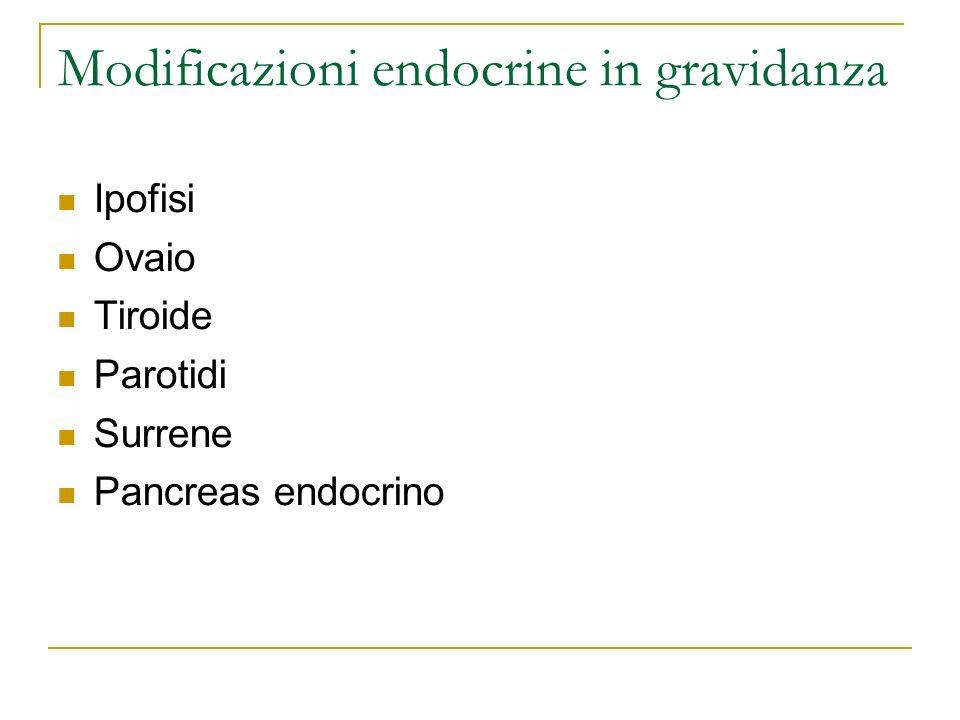 Modificazioni endocrine in gravidanza Ipofisi Ovaio Tiroide Parotidi Surrene Pancreas endocrino