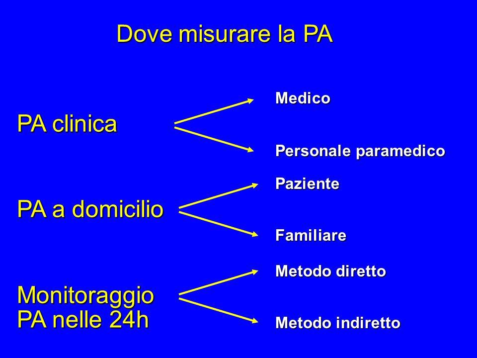 Dove misurare la PA PA clinica PA a domicilio Monitoraggio PA nelle 24h Medico Personale paramedico Paziente Familiare Metodo diretto Metodo indiretto
