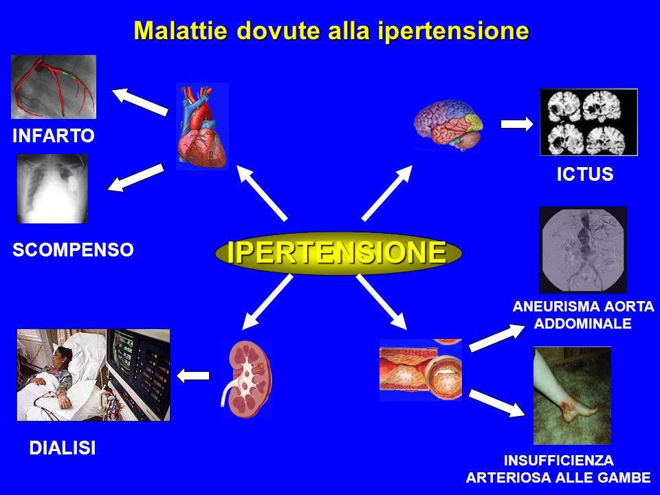 ICTUS INFARTO SCOMPENSO IPERTENSIONE DIALISI ANEURISMA AORTA ADDOMINALE INSUFFICIENZA ARTERIOSA ALLE GAMBE Malattie dovute alla ipertensione
