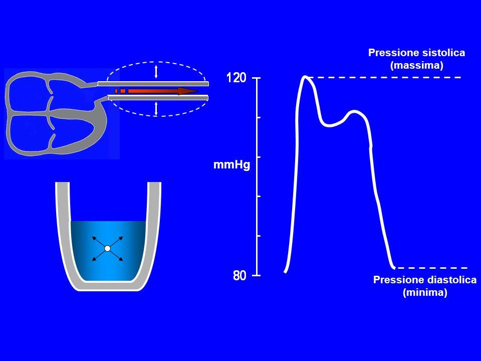 mmHg Pressione sistolica (massima) Pressione diastolica (minima)