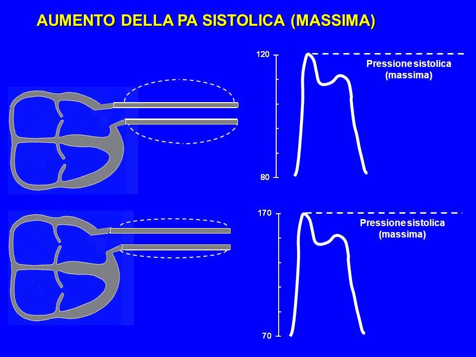 AUMENTO DELLA PA SISTOLICA (MASSIMA) Pressione sistolica (massima)