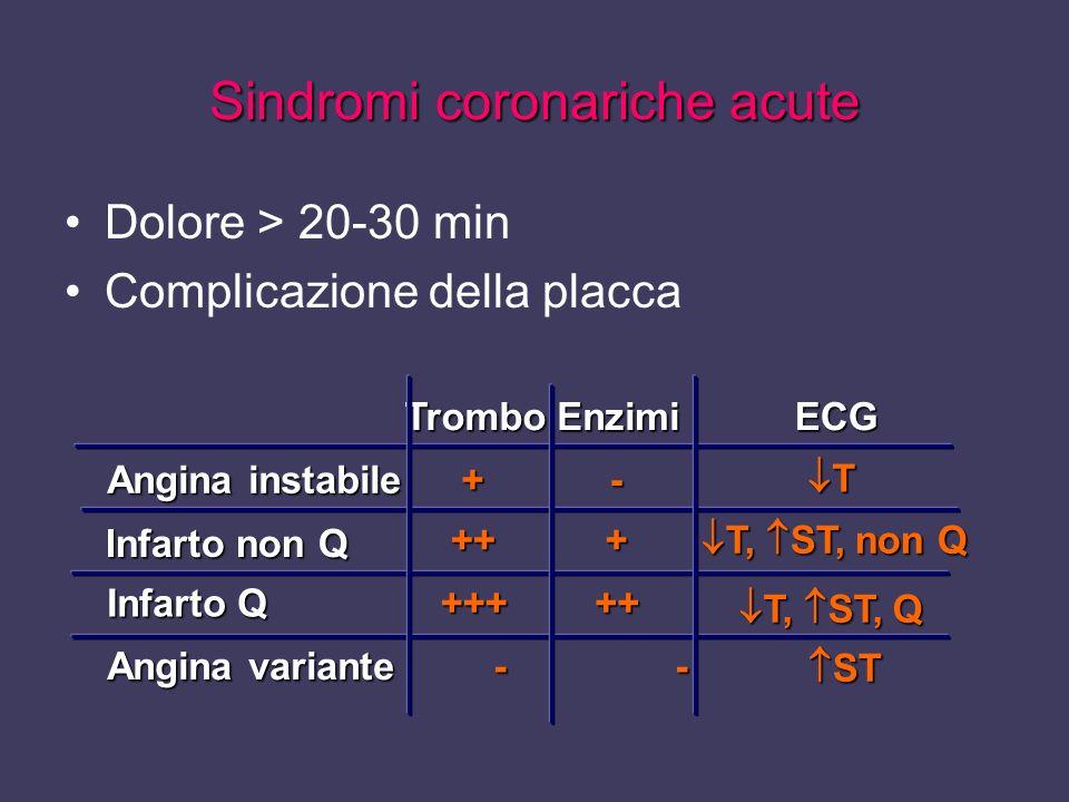 Sindromi coronariche acute Dolore > 20-30 min Complicazione della placca TromboEnzimiECG Angina instabile +- T Infarto non Q +++ T, ST, non Q T, ST, n