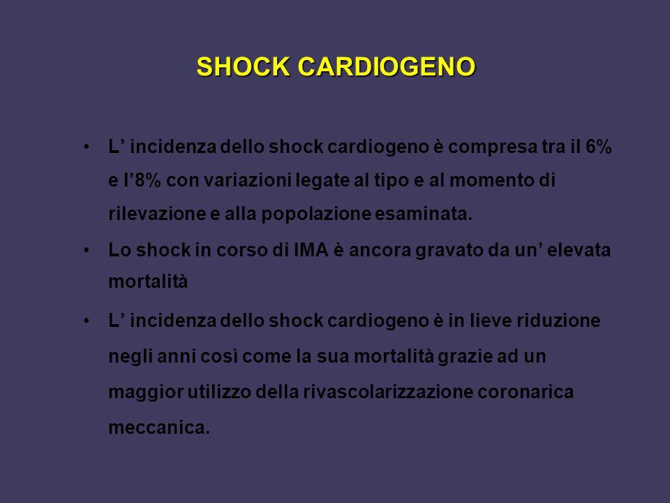 SHOCK CARDIOGENO L incidenza dello shock cardiogeno è compresa tra il 6% e l8% con variazioni legate al tipo e al momento di rilevazione e alla popola