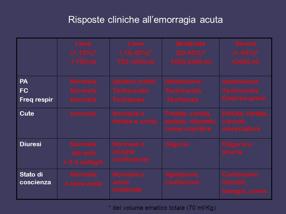 Risposte cliniche allemorragia acuta Lieve (< 15%)* < 750 ml Lieve ( 15-30%)* 750-1000 ml Moderata (20-40%)* 1500-2000 ml Severa (> 40%)* >2000 ml PA