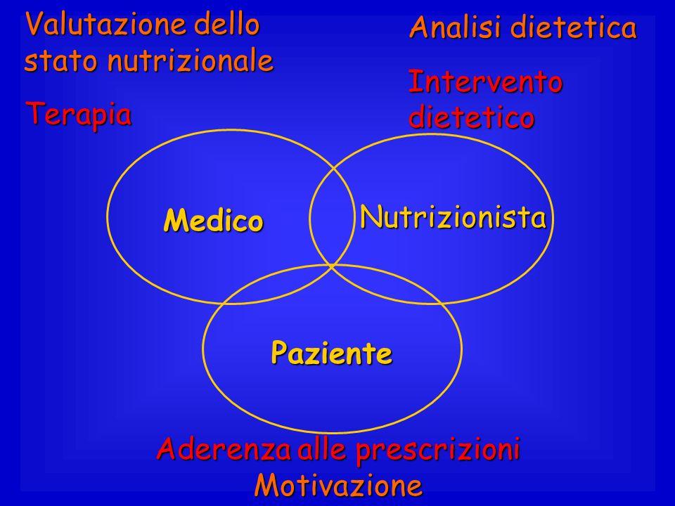 Paziente Aderenza alle prescrizioni Motivazione Medico Valutazione dello stato nutrizionale TerapiaNutrizionista Analisi dietetica Intervento dietetic
