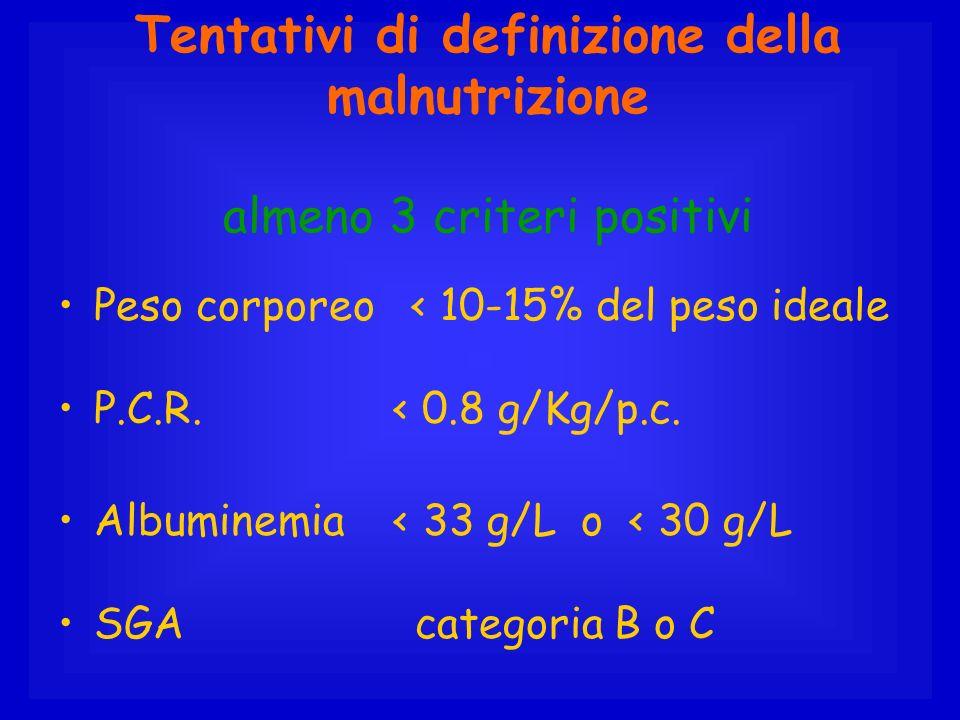 Tentativi di definizione della malnutrizione almeno 3 criteri positivi Peso corporeo < 10-15% del peso ideale P.C.R. < 0.8 g/Kg/p.c. Albuminemia < 33