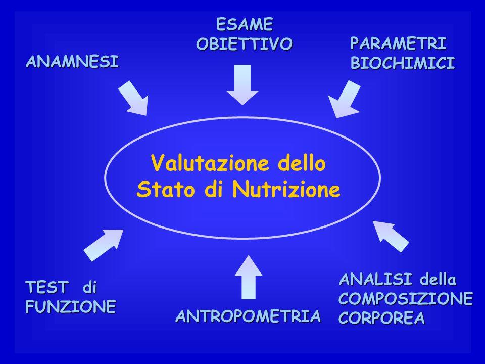 Valutazione dello Stato di NutrizionePARAMETRIBIOCHIMICI ANAMNESI ANALISI della COMPOSIZIONECORPOREA TEST di FUNZIONE ESAME OBIETTIVO ANTROPOMETRIA