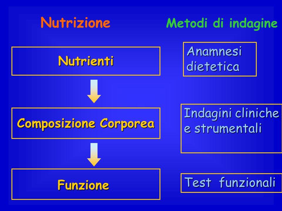 Nutrizione Metodi di indagine Nutrienti Anamnesi dietetica Composizione Corporea Indagini cliniche e strumentali Funzione Test funzionali