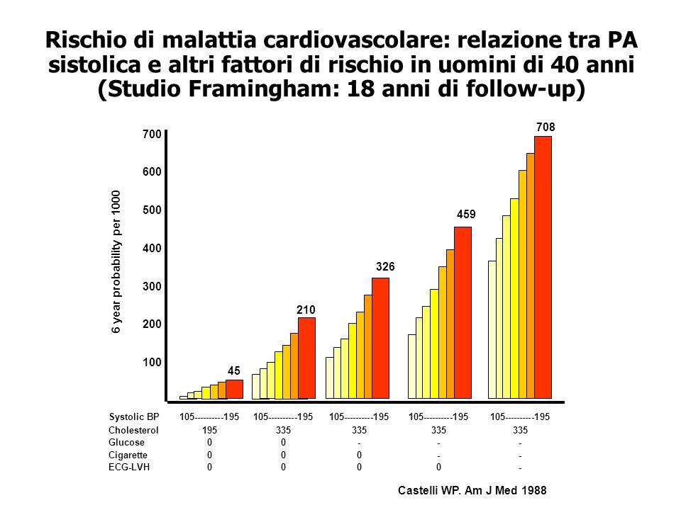 Rischio di malattia cardiovascolare: relazione tra PA sistolica e altri fattori di rischio in uomini di 40 anni (Studio Framingham: 18 anni di follow-