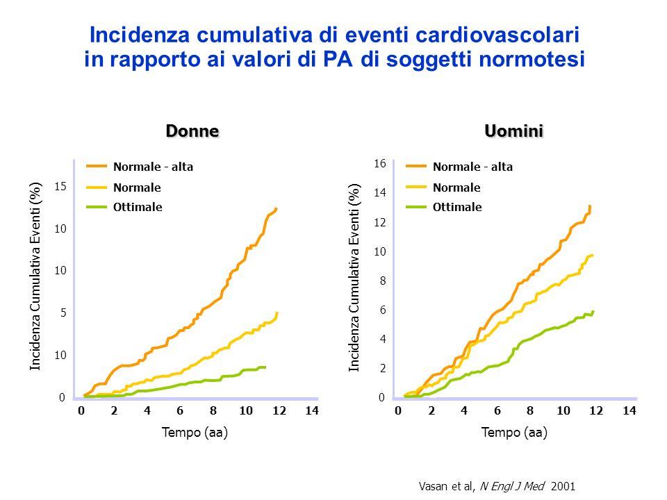 02481012146 Incidenza cumulativa di eventi cardiovascolari in rapporto ai valori di PA di soggetti normotesi 0 15 Incidenza Cumulativa Eventi (%) 5 10