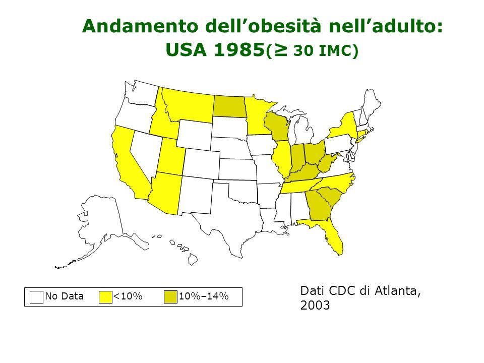 No Data <10% 10%–14% Andamento dellobesità nelladulto: USA 1985 ( 30 IMC) Dati CDC di Atlanta, 2003