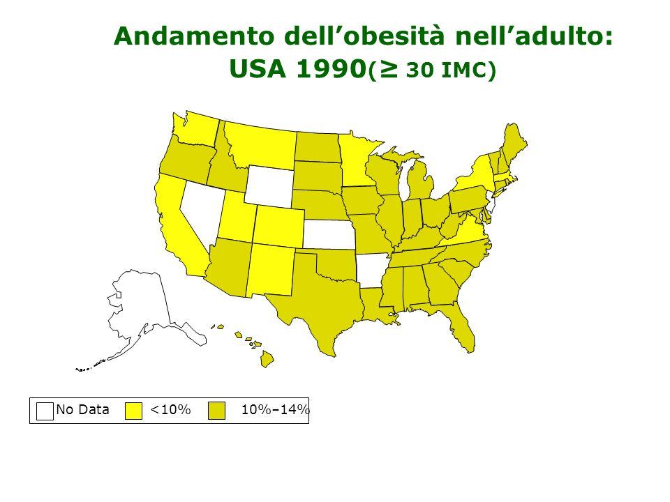 No Data <10% 10%–14% Andamento dellobesità nelladulto: USA 1990 ( 30 IMC)