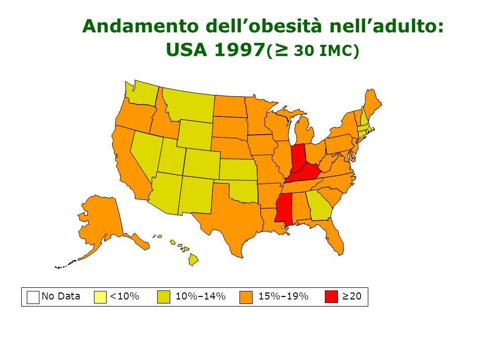 No Data <10% 10%–14% 15%–19% 20 Andamento dellobesità nelladulto: USA 1997 ( 30 IMC)