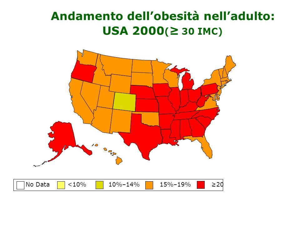 No Data <10% 10%–14% 15%–19% 20 Andamento dellobesità nelladulto: USA 2000 ( 30 IMC)