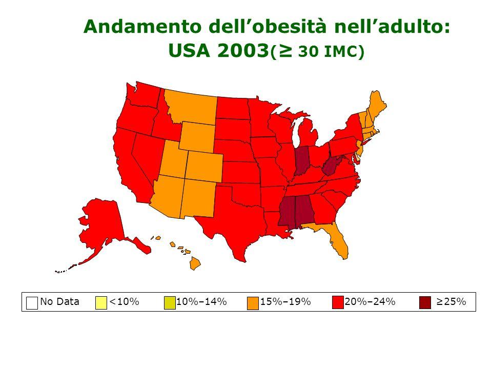No Data <10% 10%–14% 15%–19% 20%–24% 25% Andamento dellobesità nelladulto: USA 2003 ( 30 IMC)